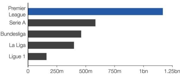 Clubes da Premier League gastaram quase o dobro dos da Serie A, segundo no ranking dos campeonatos que mais investiram em reforços - Arte: BBC Sport