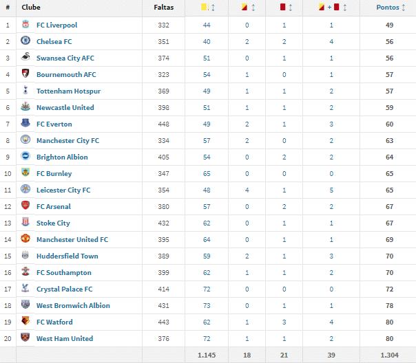 Veja A Tabela De Fair Play Da Premier League 2017 18