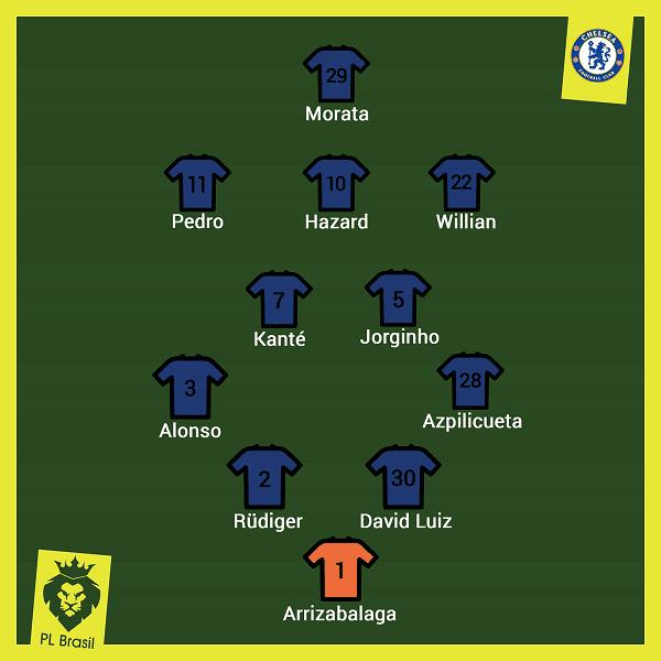 Guia do Chelsea Premier League 8