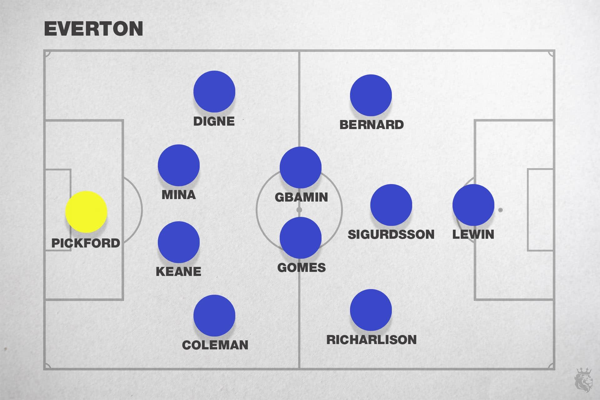 Everton 2019