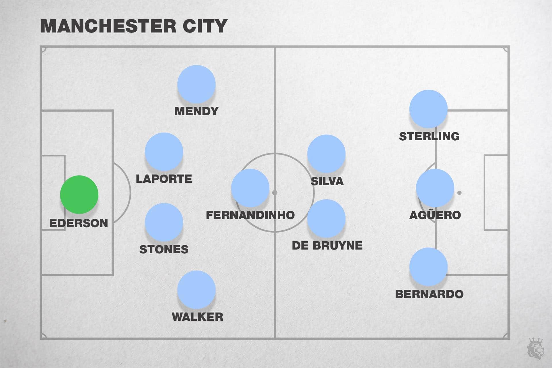 Manchester City 2019