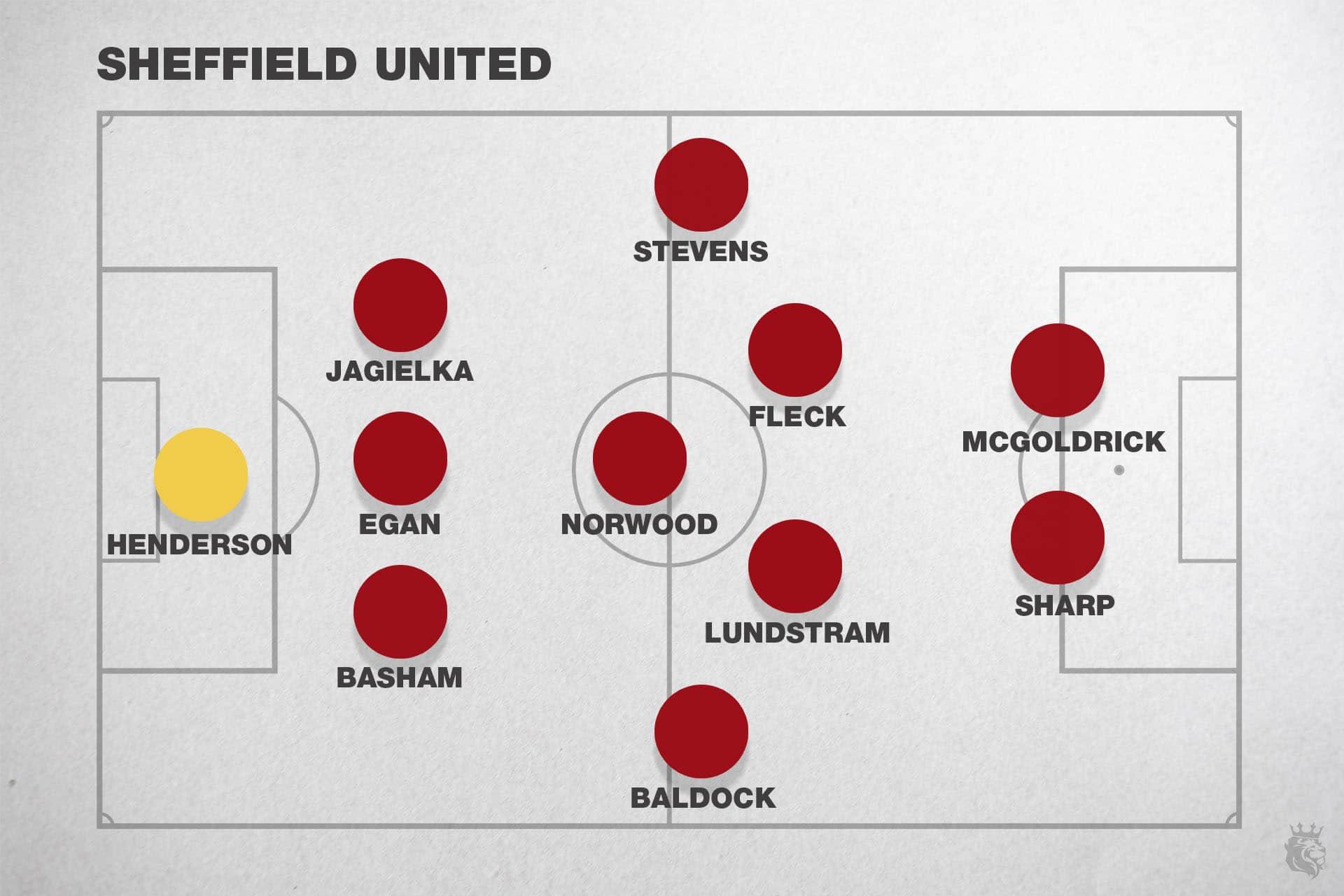 Sheffield United 2019