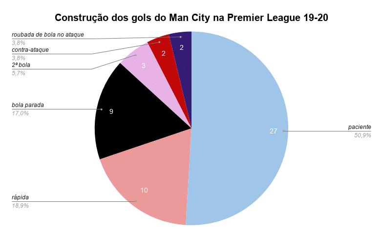 gols construídos na Premier League
