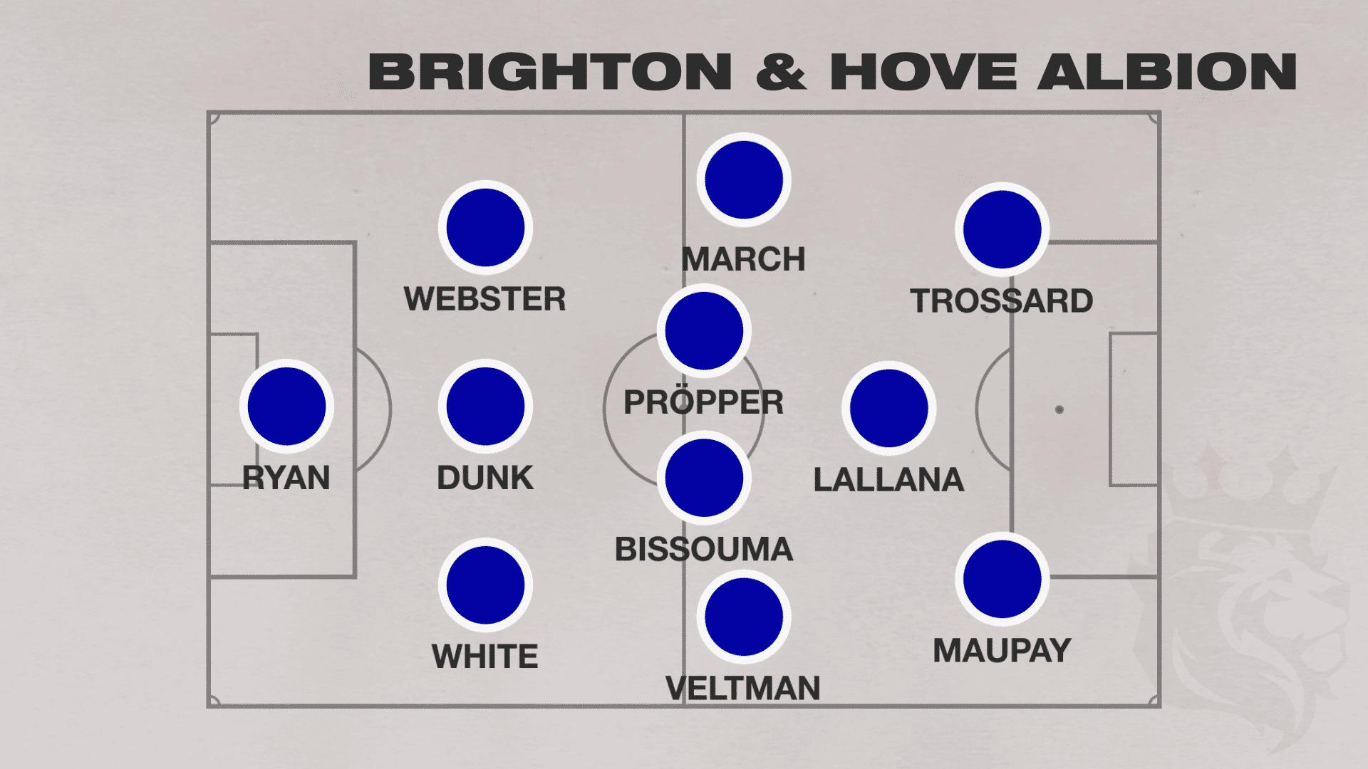 Brighton 2020 2021 Premier League