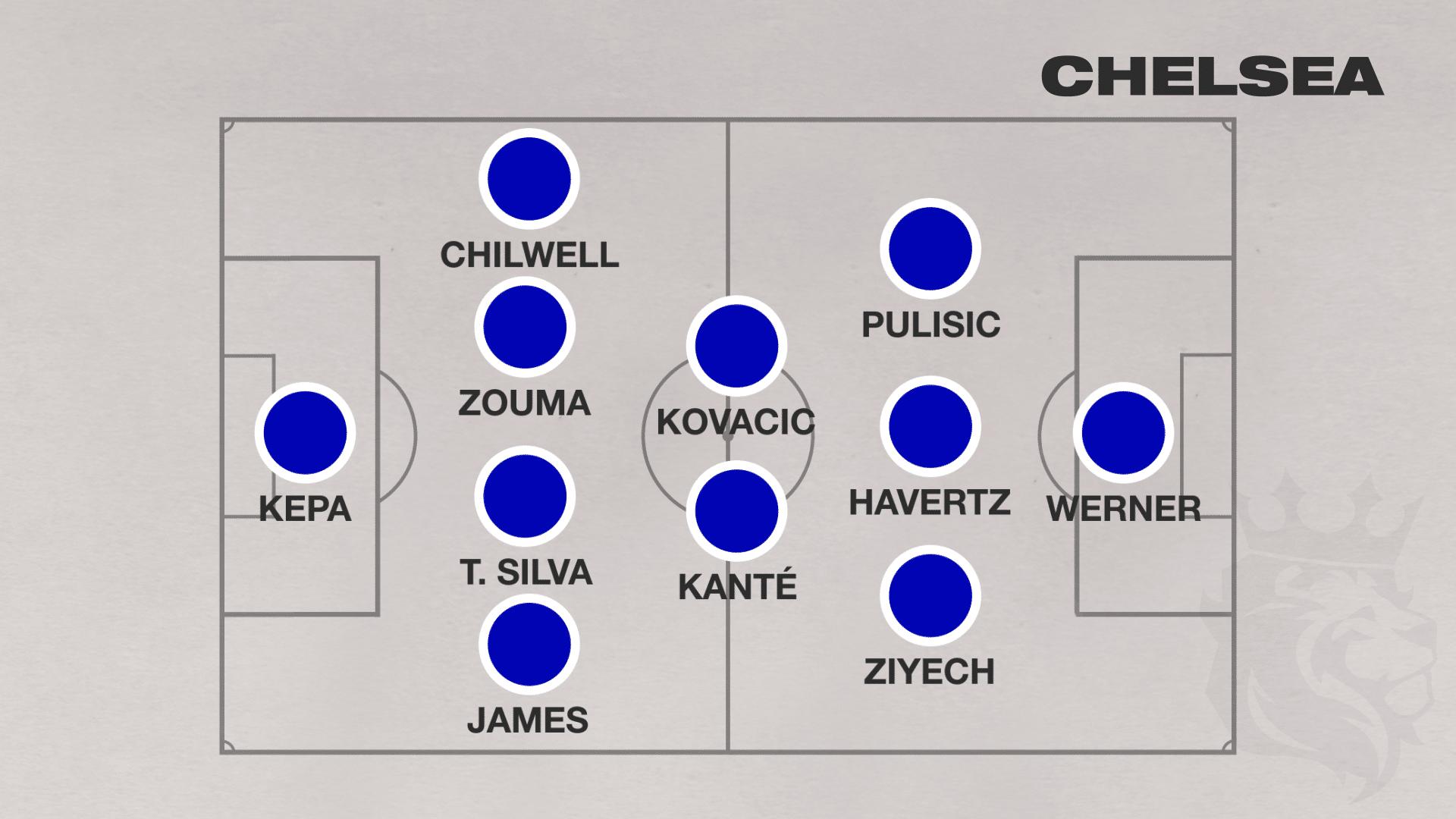 Chelsea 2020 2021 Premier League