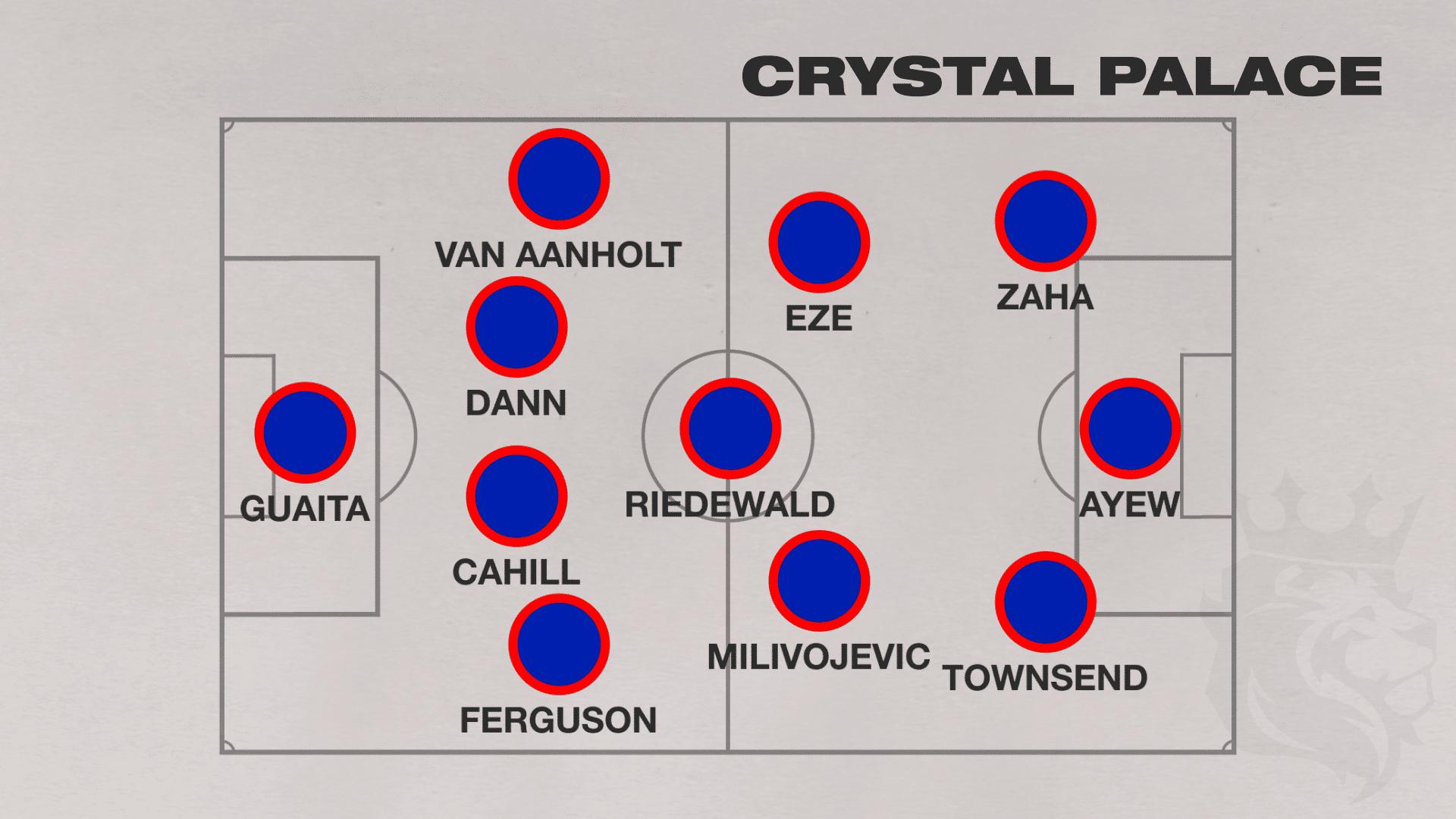 Crystal Palace 2020 2021 Premier League