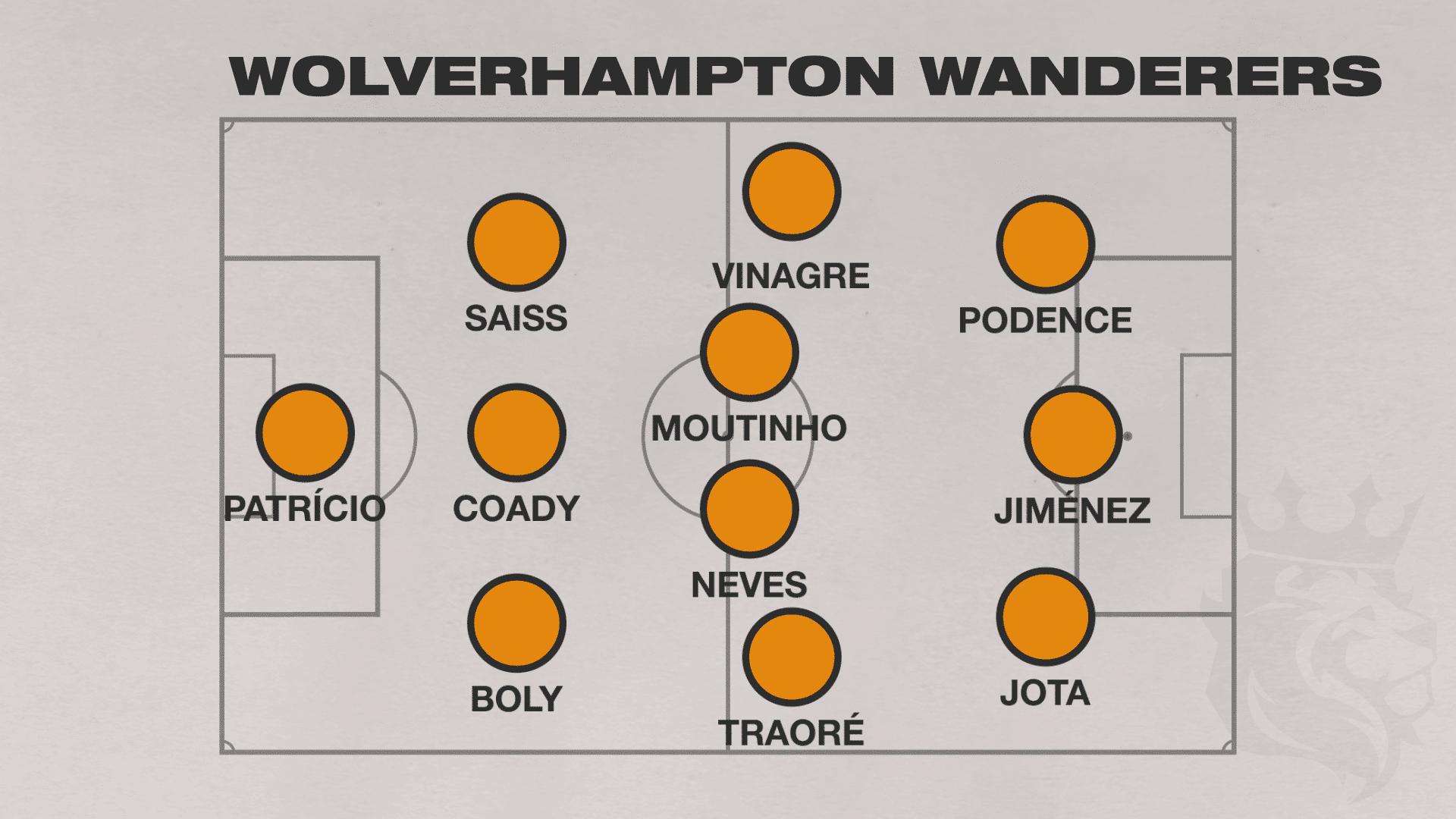 Wolverhampton 2020 2021 Premier League